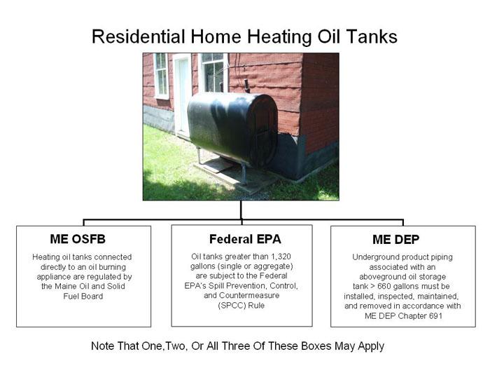 Residential Heating Oil