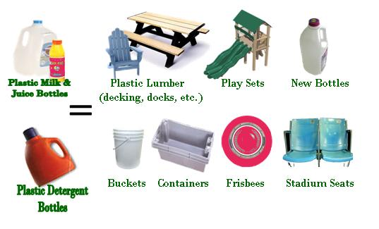 What your recyclables become for Products made out of waste